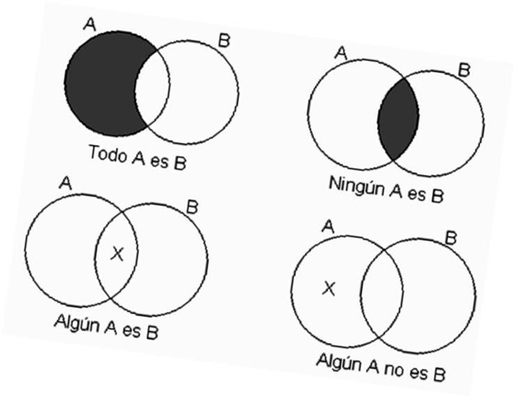 Juicio Logica Equivalencias Por Diagrama De Venn