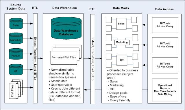 Data Bob Jr : DATA WAREHOUSE CONCEPTS
