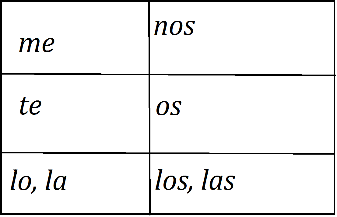 My Spanish Trainer Direct And Indirect Object Pronouns