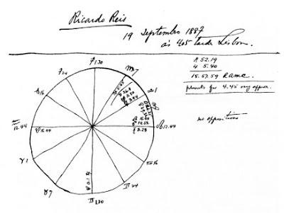 mapa astrologico de portugal Mapas de Fernando Pessoa e seus heterónimos | Cova do Urso mapa astrologico de portugal