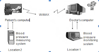 Benefits of Wimax Technology