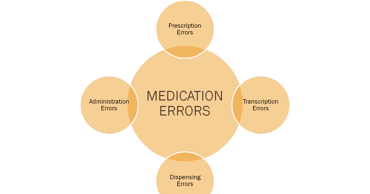 Accuracy of Inpatient Prescriptions: Medication Errors