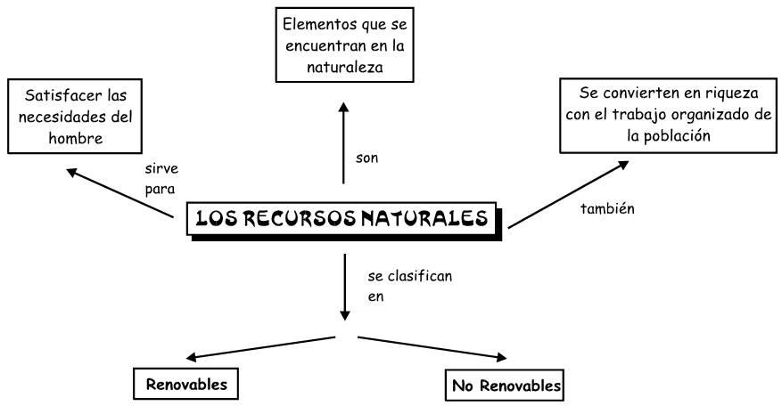 Recursos Naturales Ciencia Geográfica