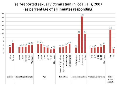inmate victimization Incarceration of women in the united  bureau of justice statistics figures show that women are at higher risk than men of inmate-on-inmate sexual victimization,.