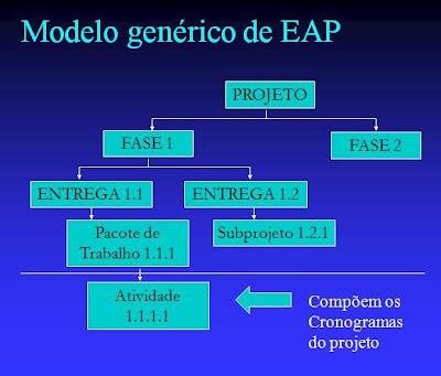 Gerenciamento De Projetos Teoria Prática Modelo De Eap