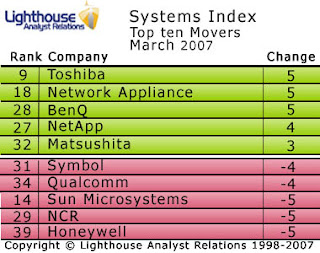Toshiba enters the big league in Lighthouse Systems Index