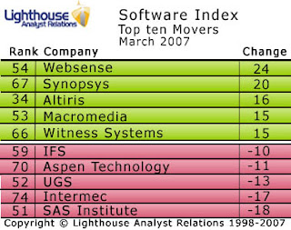 Websense climbs sharply in the Lighthouse Software Index