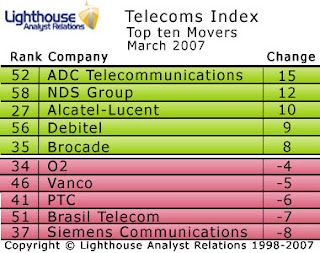 Nortel and NDS rise in the Lighthouse Telecoms Index