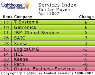 T-Systems and Getronics rise as Orange Business Services drops in the Lighthouse Services Index