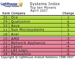 Océ rises in the Lighthouse Systems Index for April