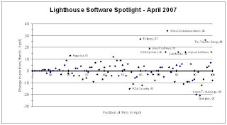 Acquisition news raises profile of WebEx Communications in the Lighthouse Software Index
