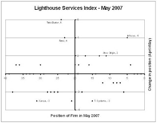 TietoEnator rises sharply in the Lighthouse Services Index