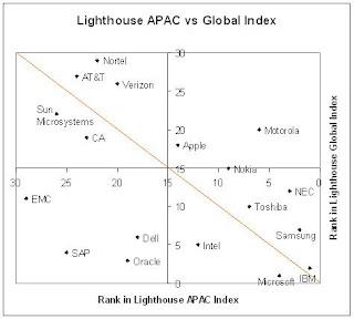 Motorola, NEC, Verizon and Nortel score well in Asia Pacific Index
