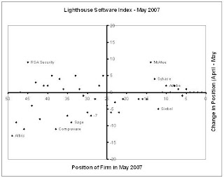 BEA & Adobe climb higher in May's Lighthouse Software Index