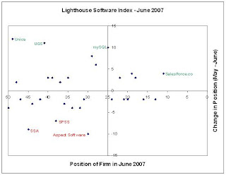 Salesforce, Unica and UGS rise in Lighthouse Software Index