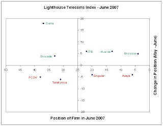 Ericsson & Ciena climb the ladder in Lighthouse Telecoms Index