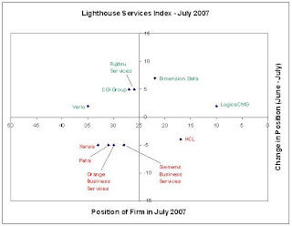 Dimension Data dashes up the Lighthouse Services Index