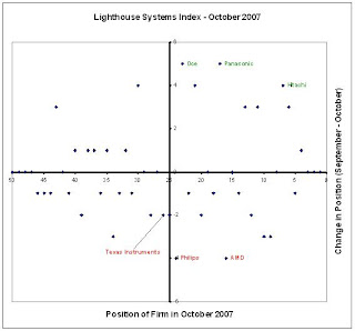 Hitachi gets to the top 10 in the Lighthouse Systems Index