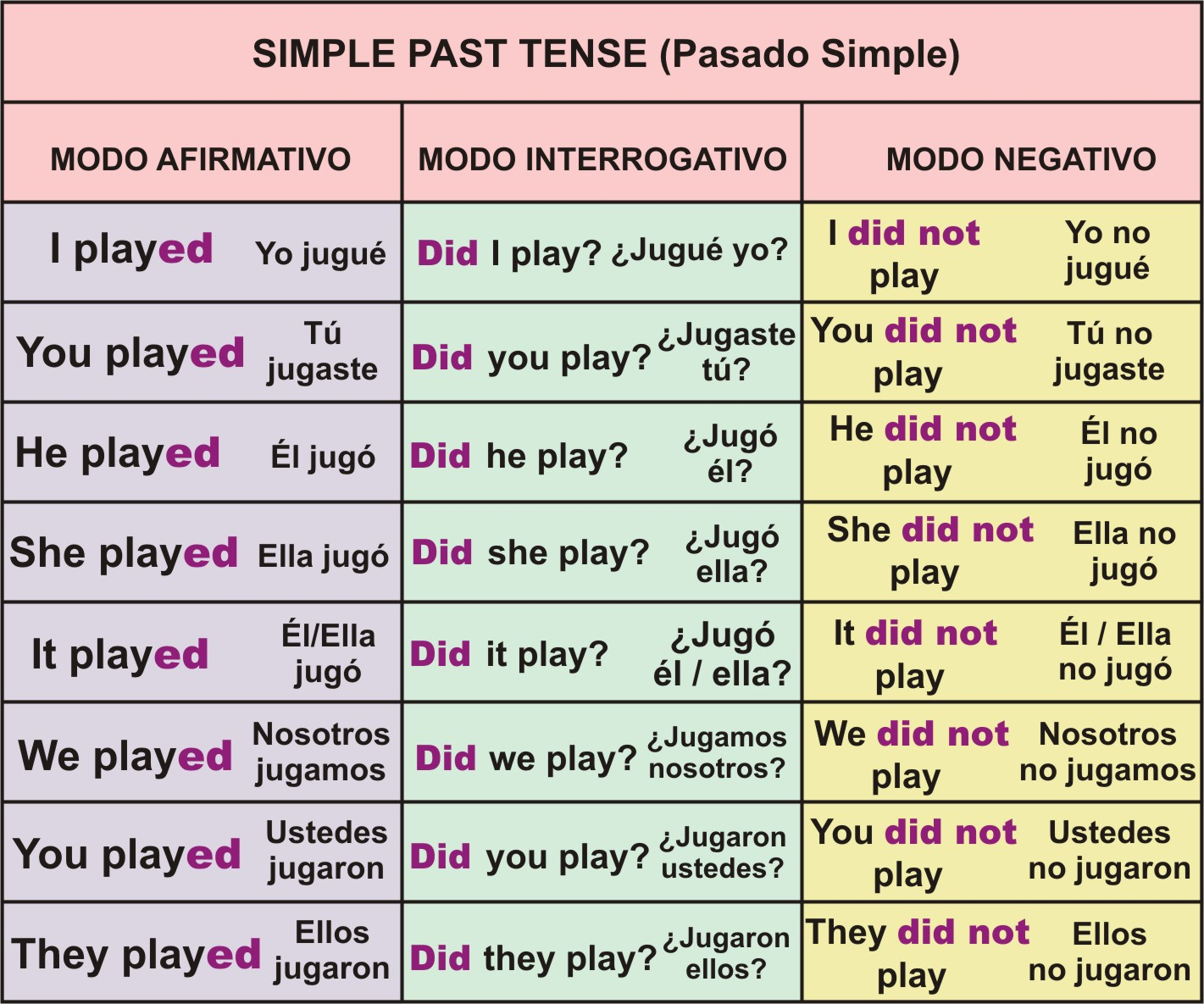 Past Tense Past Tense