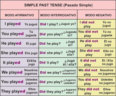 Resultado de imagen para El Pasado Simple en Inglés