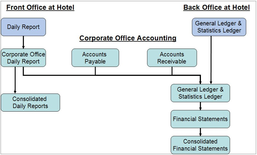 . THE SUMIT MANWAL BLOG: Front Office Accounting System