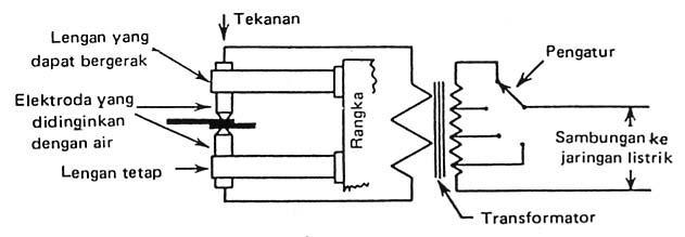 Gambar wiring diagram panel listrik sh3 wiring diagram mesin las listrik asfbconference2016 Choice Image