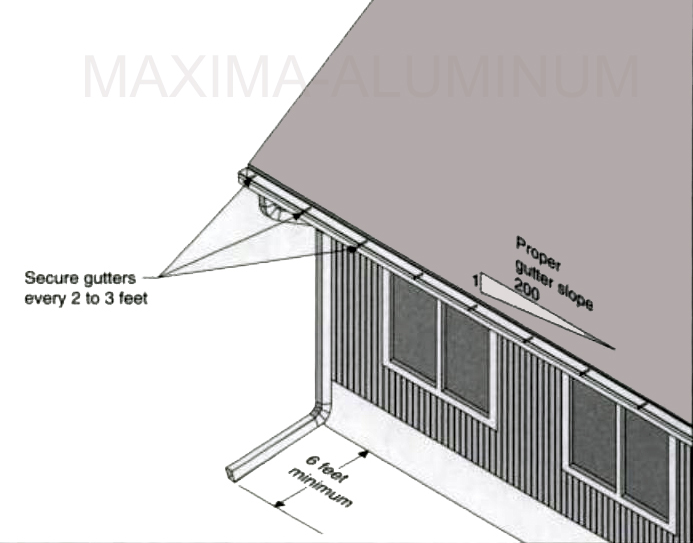 Gutter Slope Archives Maxima Aluminum Ltd Official Blog