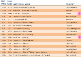 WIPE Out Malaysian U's in TOP 200 World University Ranking 2007 ...