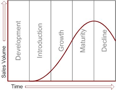 Renewable Resource Cycle