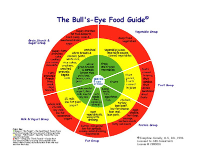 stephanie    s healthspot  the bull    s eye food guidean alternative to the food pyramid  the bull    s eye food guide helps individuals to understand healthy dieting  according to this diagram  a person    s diet