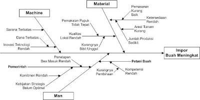 Hijau belajar menulis identifikasi tersebut digambarkan menggunakan diagram tulang ikan fishbone diagram atau yang dikenal dengan diagram sebab akibat sebagai berikut ccuart Choice Image