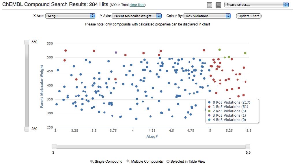 The ChEMBL-og: ChEMBL Using Highcharts