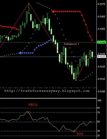 Forex signals free trial