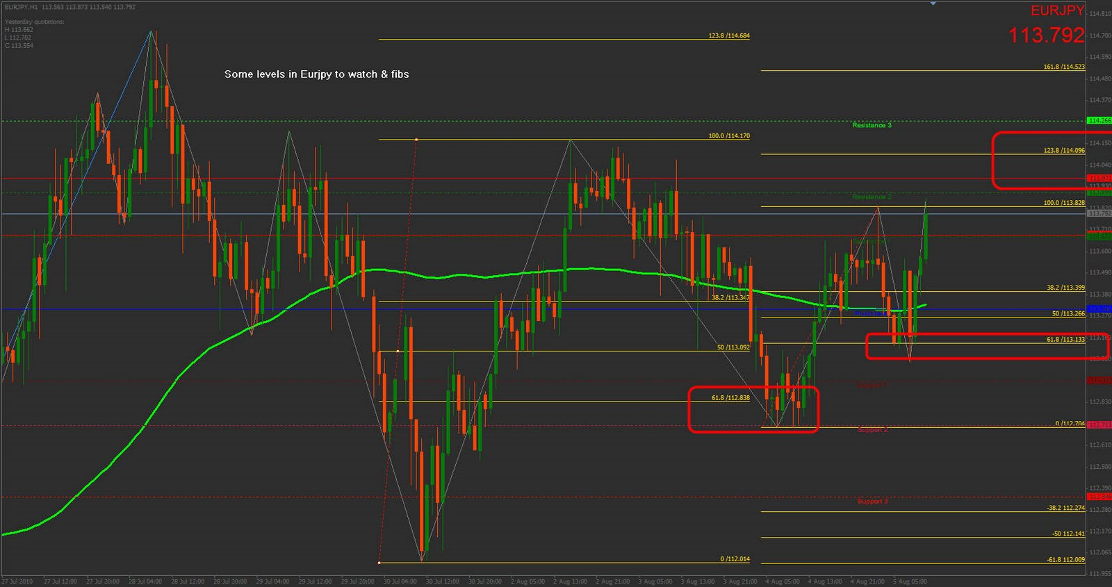 also forex eurjpy chart august levels to watch and fibs rh forex
