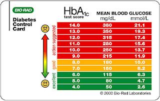 Diabetes; estandarización de la Hemoglobina Glicosilada ...
