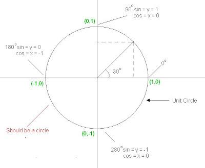 Grade 11 Pre-Cal E: Trigonometry: Graphs