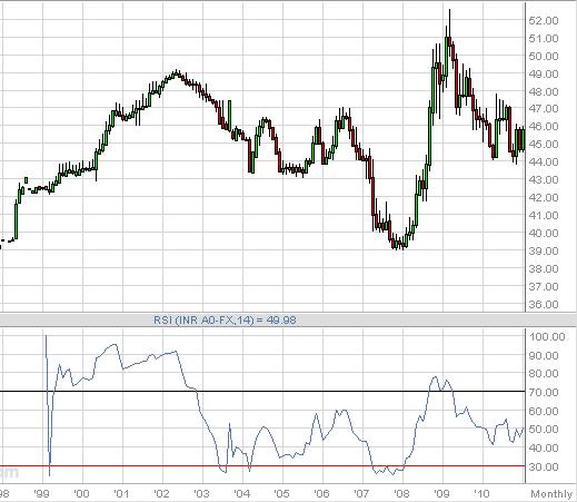 Usd inr exchange rate trend : antoniaeyre7wtl gq