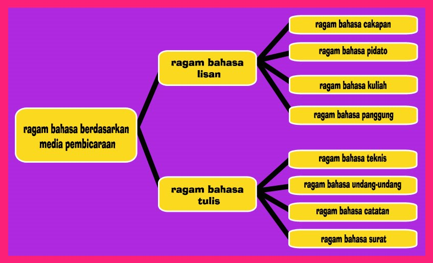 Merry Sarlita Variasi Atau Ragam Bahasa
