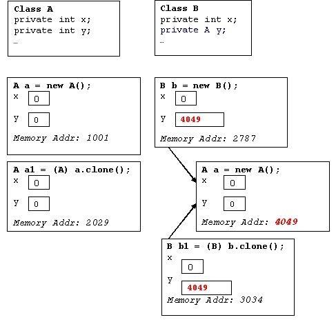 What Is Cloning How Clone Method Works In Java Geek Explains
