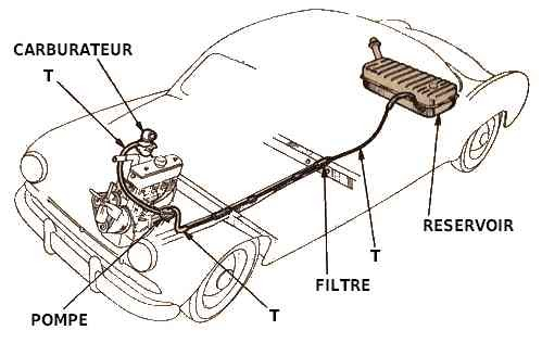 Régulateurs pression essence carburationfiltration Automobile
