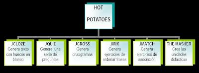 CREACIÓN DE CONTENIDOS DIGITALES CON HOT POTATOES