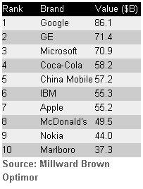 Las empresas mas poderosas for Mcd motors mobile al