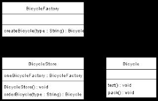 DesignPattern: Factory Pattern (上)