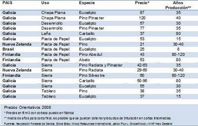 Comparativa precios de madera aula silvicultura - Precios de maderas ...