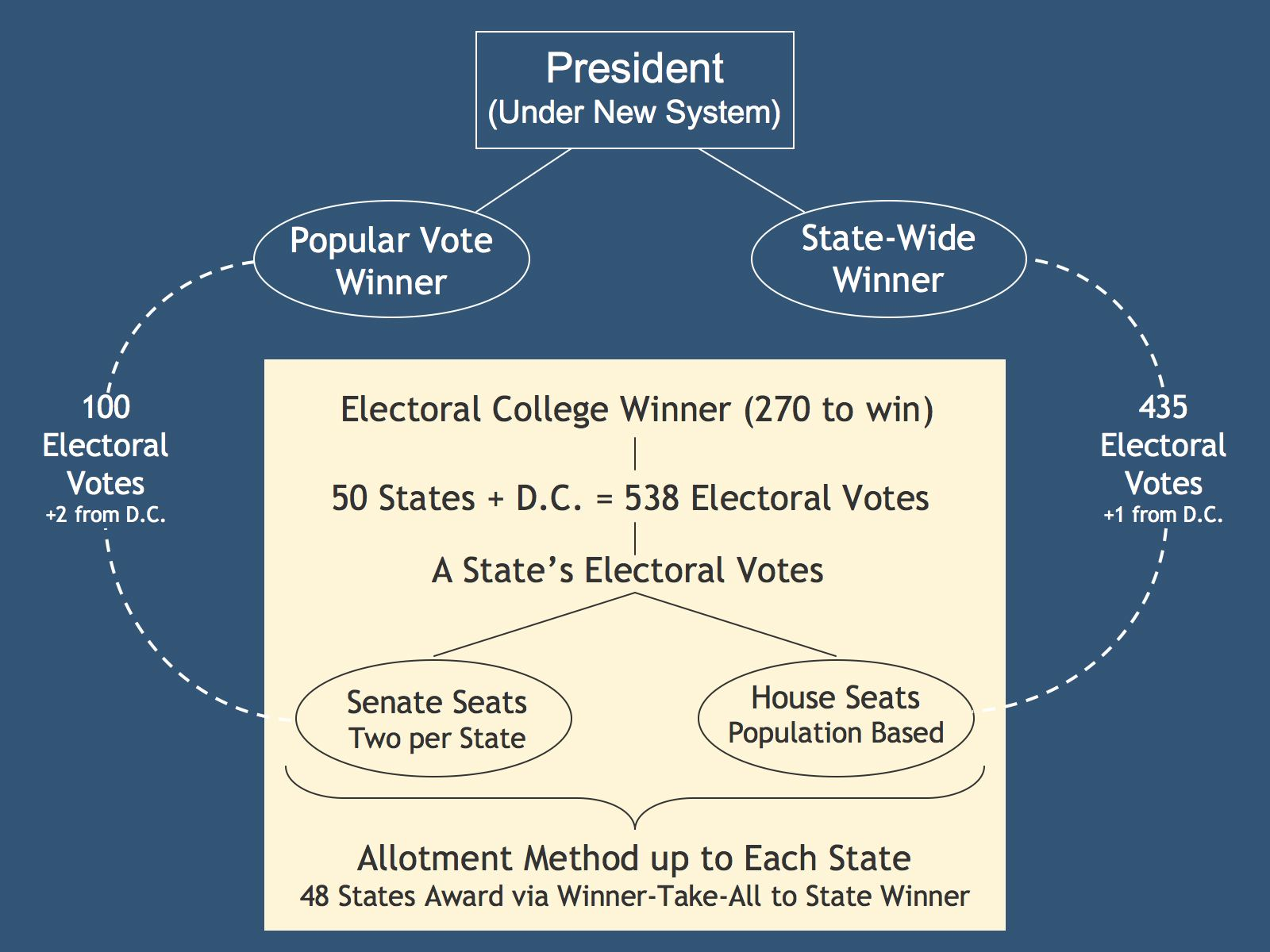 an in depth description of how the electoral college system works in us presidential elections