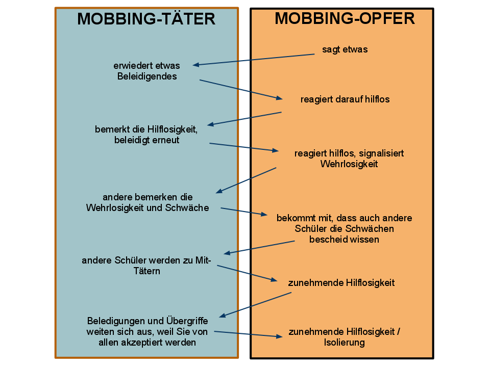 Mobbing Täter