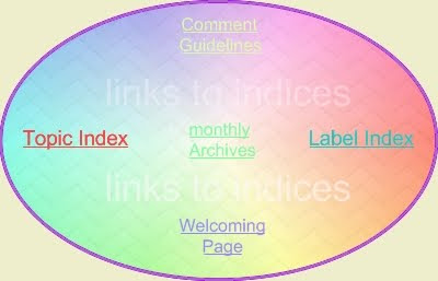 Links to Indices