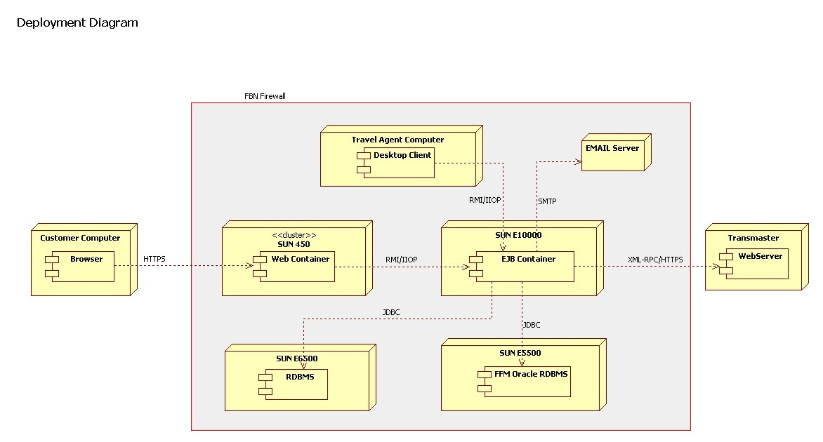 Scea j2ee enterprise architecture diagrams for Architecture j2ee