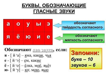 """В школе звуко-буквенный рабор принято величать фонетическим разбором слова.  Обозначается он верхним индексом  """"1 """" над..."""