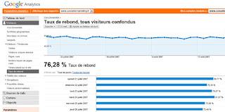 Comment analyser le taux de rebond d'un site internet ? 1